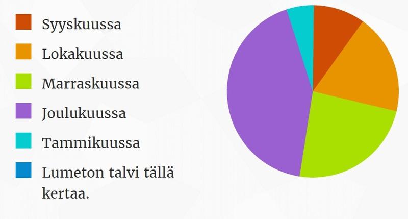 Ensilumi Helsingissä